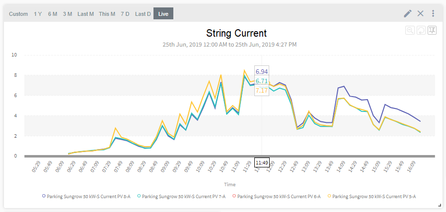 Photovoltaic String Monitoring Practices Inverter Vs